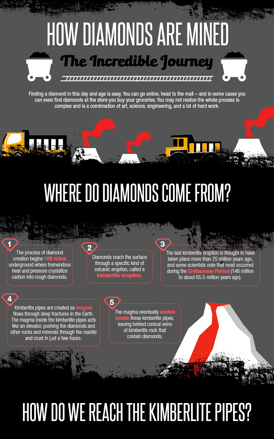 How Diamonds Are Mined Infographic