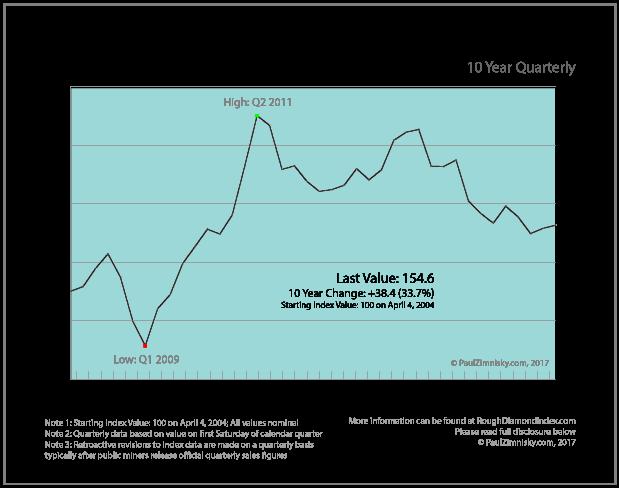 Ten Years Of Rough Diamond Prices Quarterly Analysis By