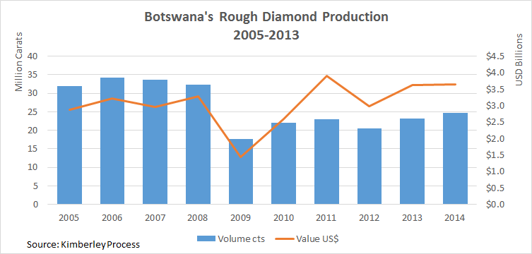 case study botswana a diamond in the rough essay Odc now sells 15% of the locally mined rough diamonds using  while the future of botswana's diamond  it serves as a case study in.